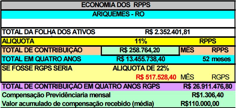 RPPS Exemplo