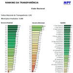 Ranking Nacional da Transparência – MPF